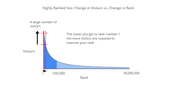 High_Change-Visitors-vs.-Rank