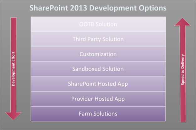 development-option-in-sharepoint