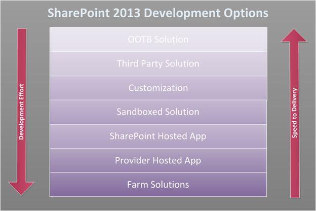 development-option-in-sharepoint
